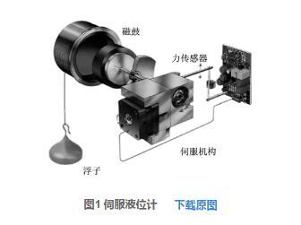伺服液位计广泛应用于丙烯等轻质液体的液位测量