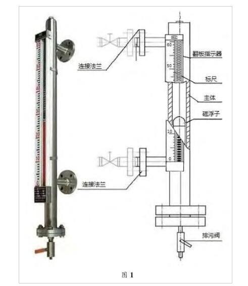 针对磁翻板液位计使用时出现的故障问题而提出的解决方法