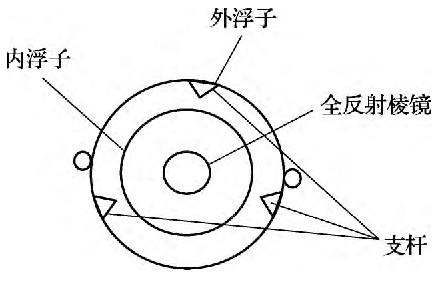 液位计标准装置经过改良后可给出常用量程下的真实计量性能