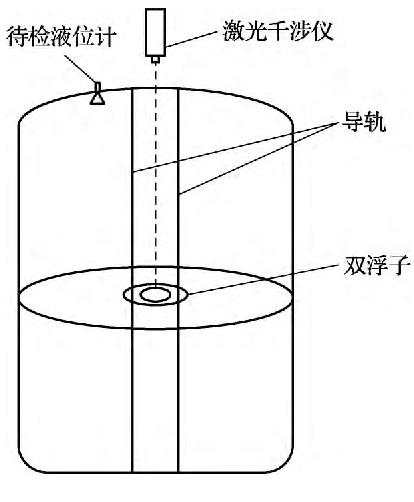 液位计标准装置示意图