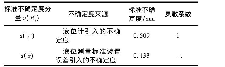 表1 标准不确定度汇总表