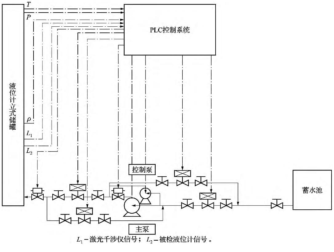液位计标准装置控制系统示意图